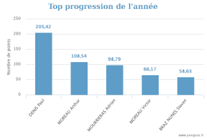 20160617 stats_top-annee
